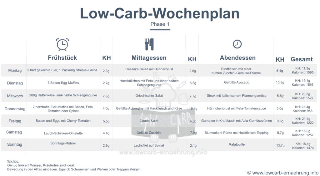 Low Carb Ernährungsplan, Atkins Phase 1