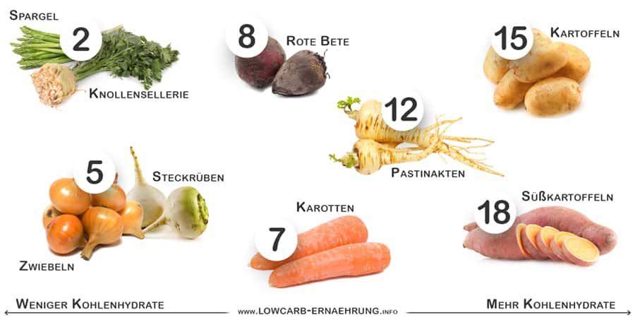Sorten mit vielen Kohlenhydraten (somit weniger Low Carb Gemüse)