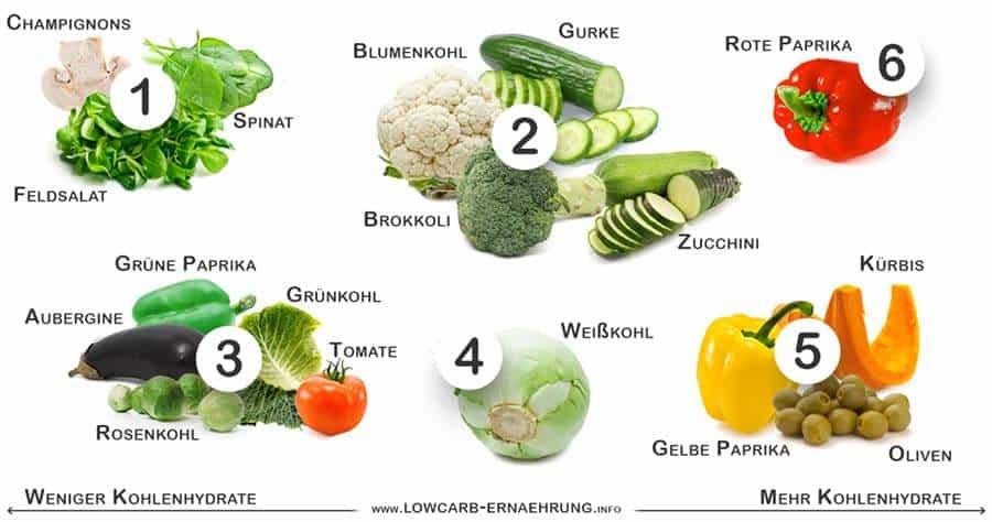 Low Carb Gemüse (mit wenig Kohlenhydraten)