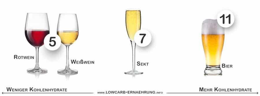 Sind Wein, Sekt und Bier bei einer kohlenhydratarmen Diät erlaubt?