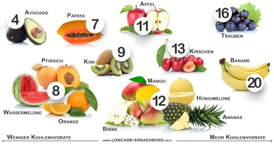 Obstsorten und ihr Kohlenhydratgehalt