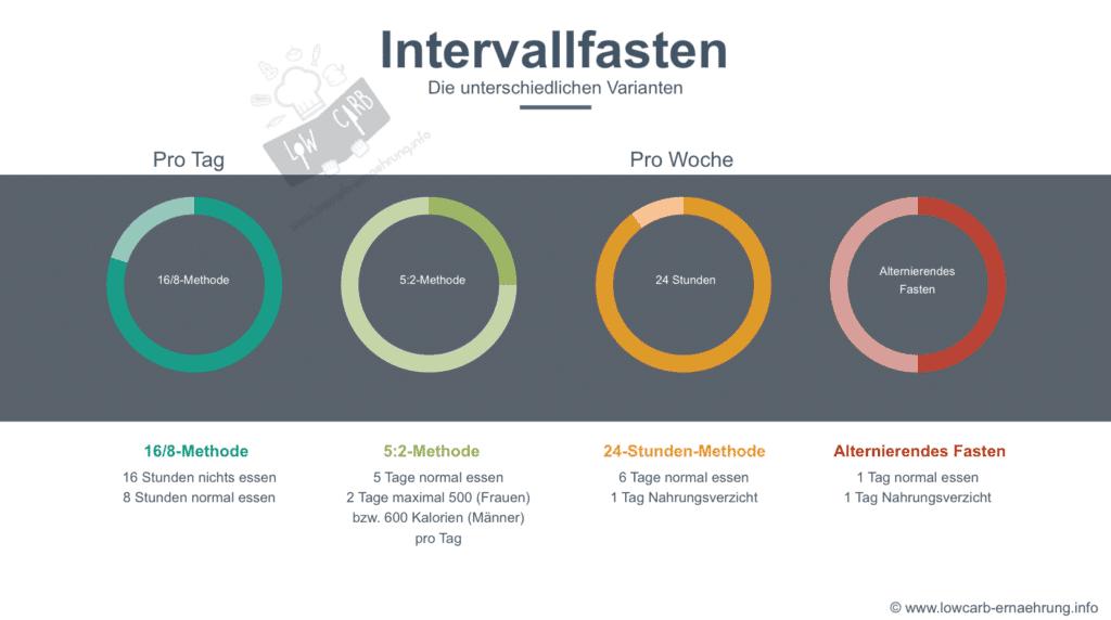 Intervallfasten - die 4 Formen des intermittierenden Fasten